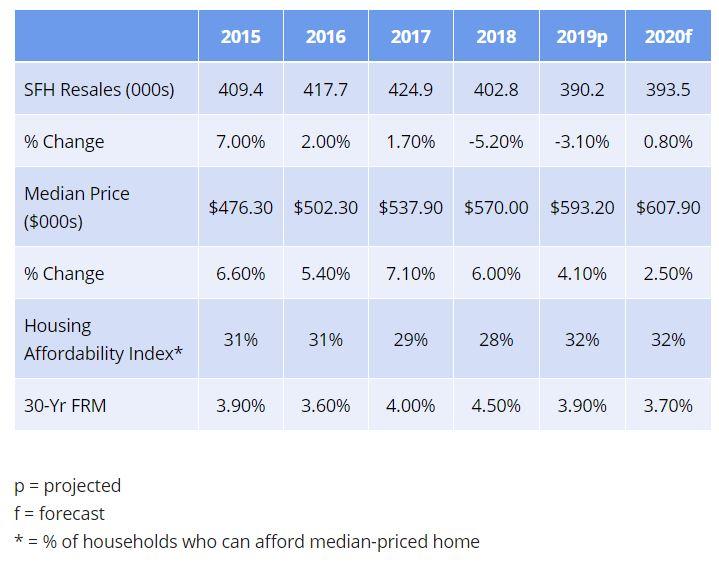2020 California Housing Market Forecast