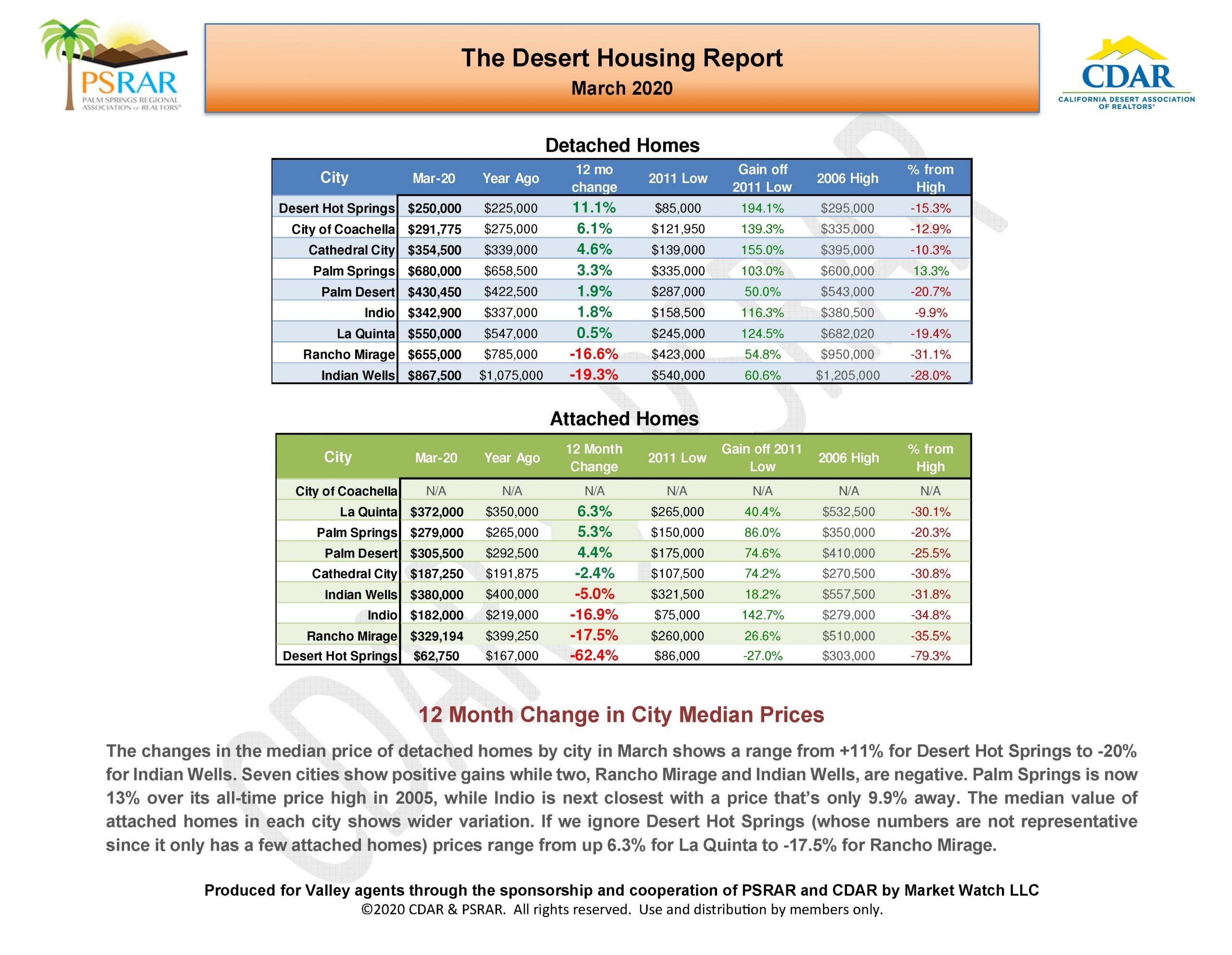 Palm Springs Housing Market: The Coronavirus Changed Everything