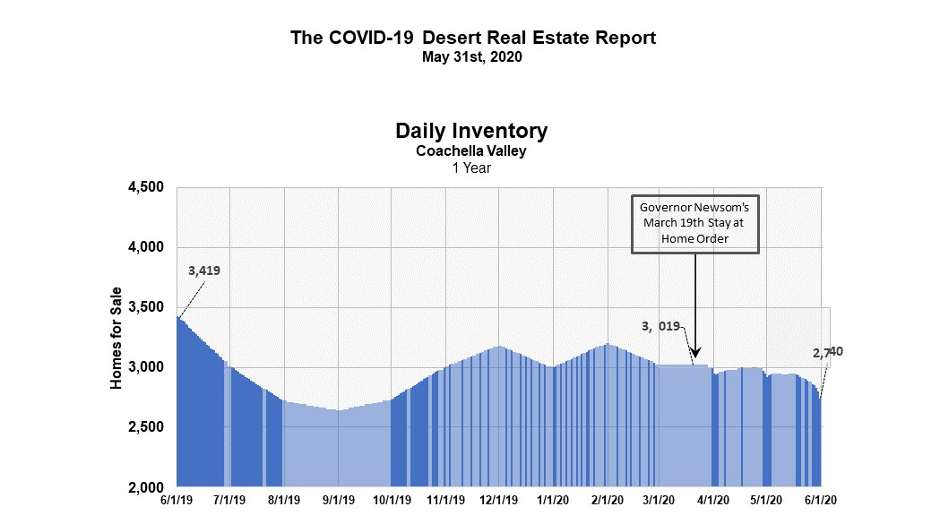 Palm Springs Housing Market and COVID19
