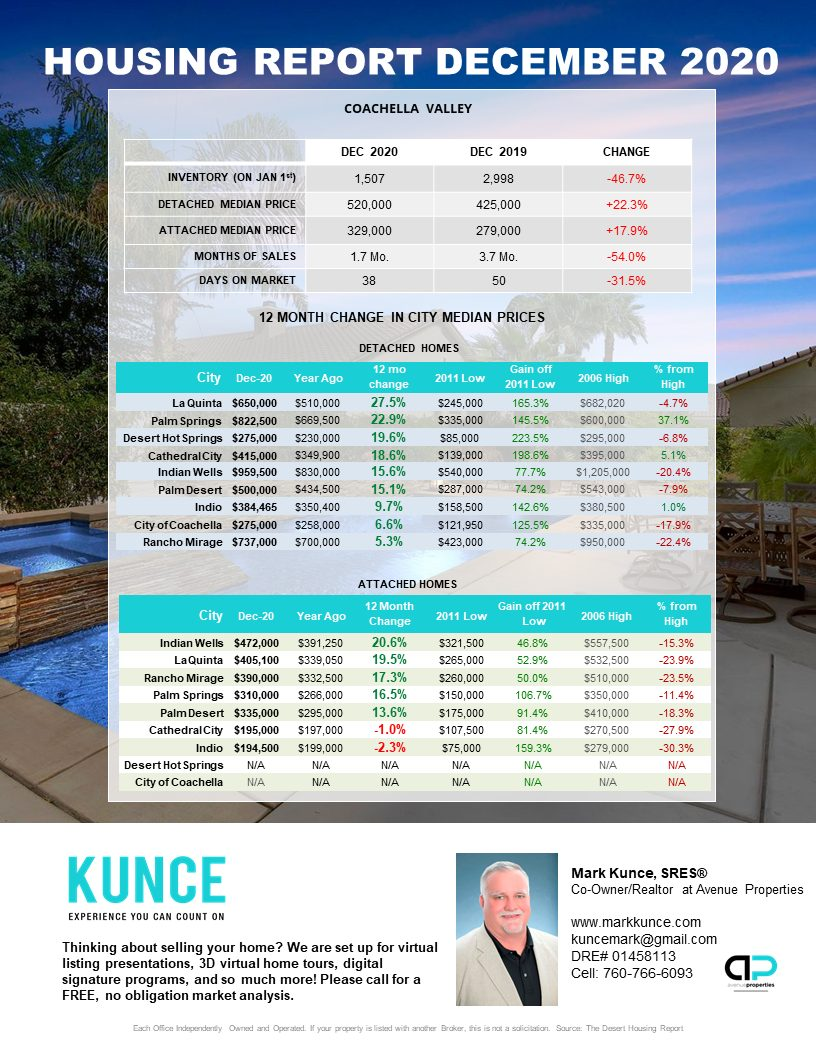 Palm Springs Area Real Estate Market Update