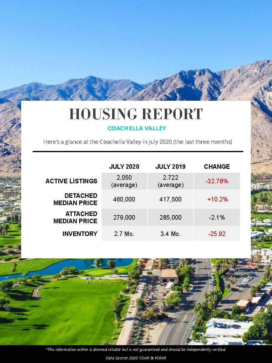 Palm Springs Housing Market July 2020