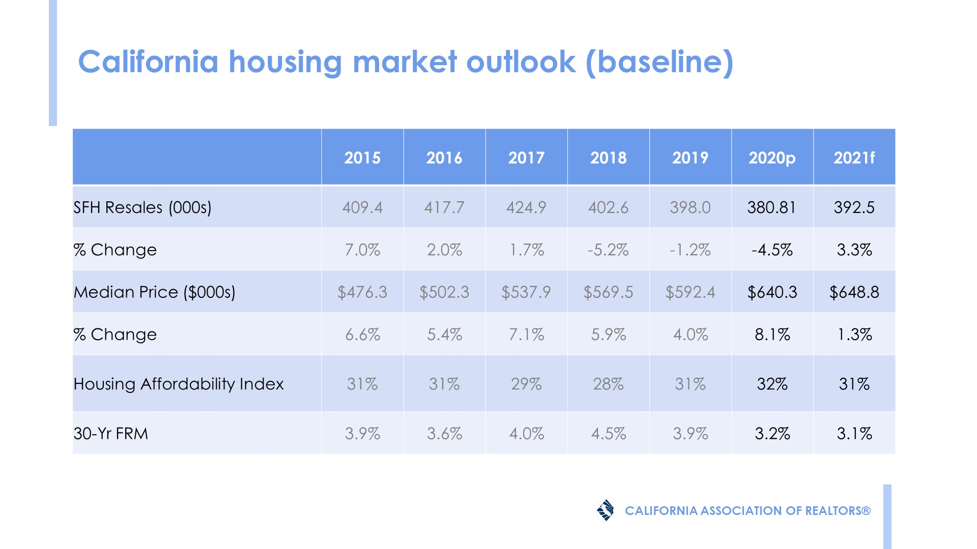 2021 San Diego Housing Market Forecast